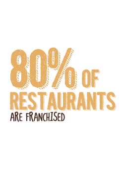 80% of Restaurants are Franchised