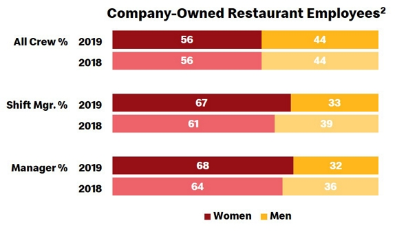 company-owned restaurant employees chart