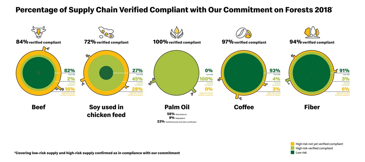 percentage of supply chain verified compliant with our commitment on forests 2018 graphic