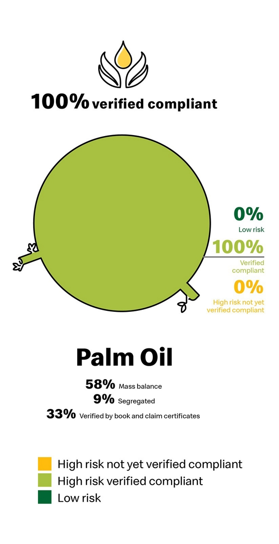 palm oil supply chart