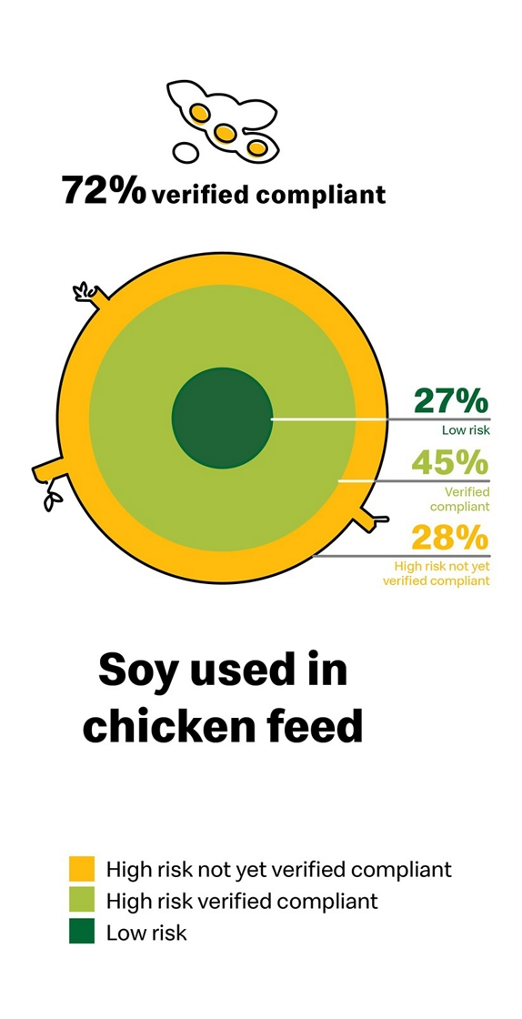 soy supply chart